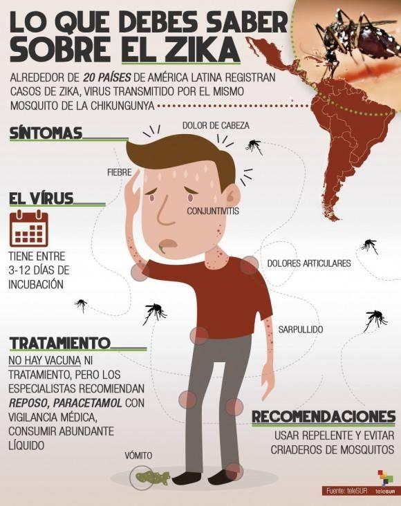 síntomas del sika