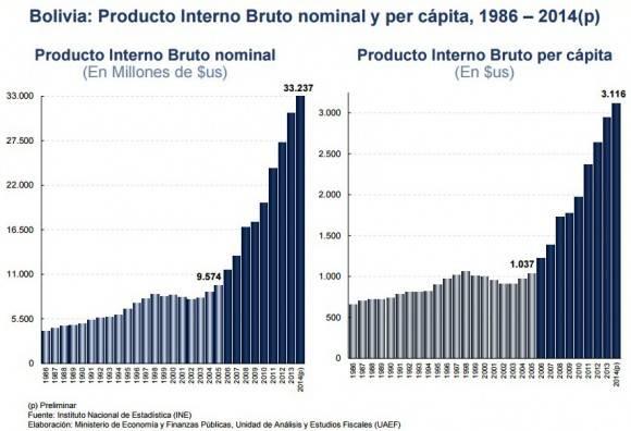 Bolivia, datos de economía.