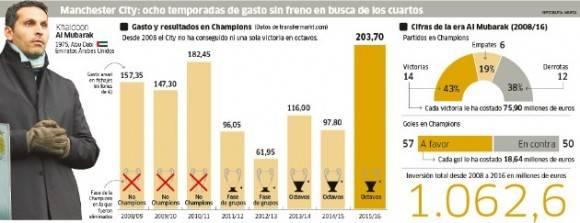 Manchester City puede clasificarse por primera vez para los cuartos de final de la Champions tras ocho años de grandes inversiones. Fuente: Marca.