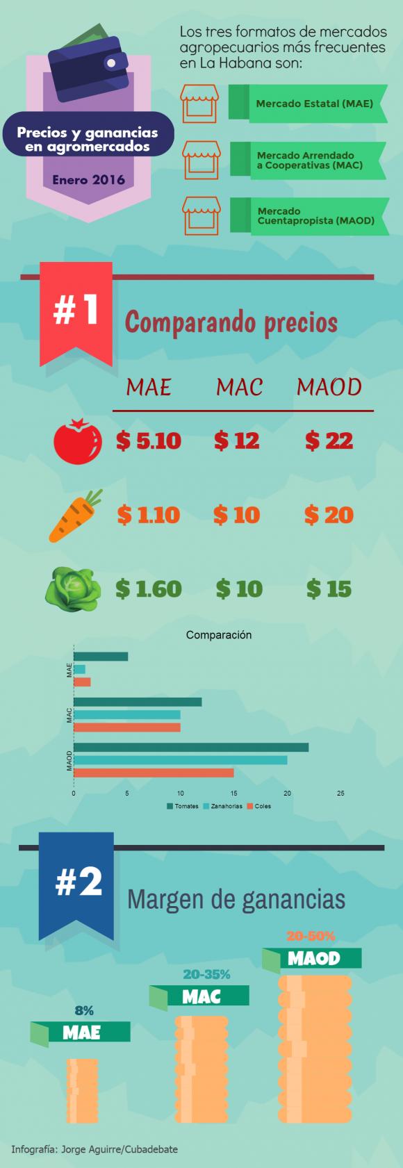 Comparación de los precios en tres tipos de agromercados y de las ganancias obtenidas sobre la inversión. Autor: Jorge Aguirre/Cubadebate.