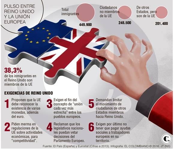 Pulso entre el reino unido y la union europea + infografía