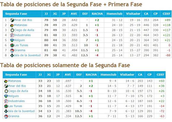 Tabla de posiciones 55 Serie Nacionala falta de los encuentros Holguín-Granma y Ciego de Ávila-Las Tunas. Fuente: Bésibol  en Cuba.