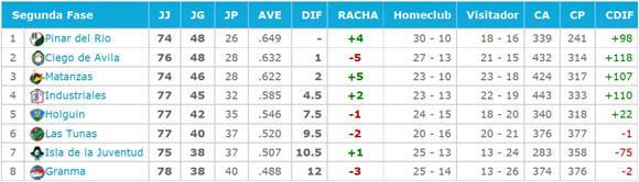 Tabla de posiciones de la 55 Serie Nacional. Fuente: Besibol en Cuba.