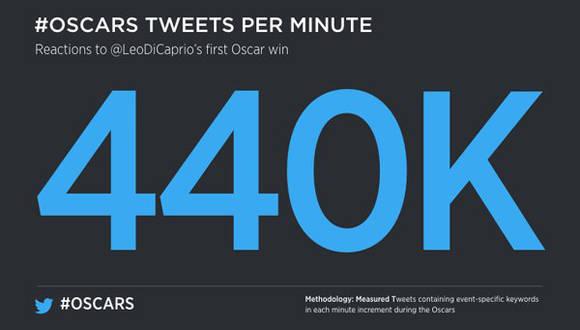 Twitter-Oscar-record