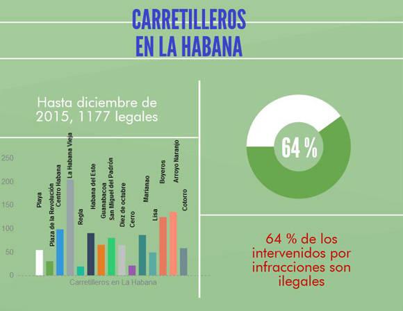 Distribución de carretilleros en La Habana. Fuente: ONAT.