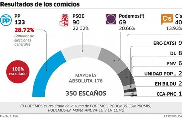 Resultados electorales en España.