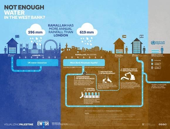 palestina sin agua + inforgrafía
