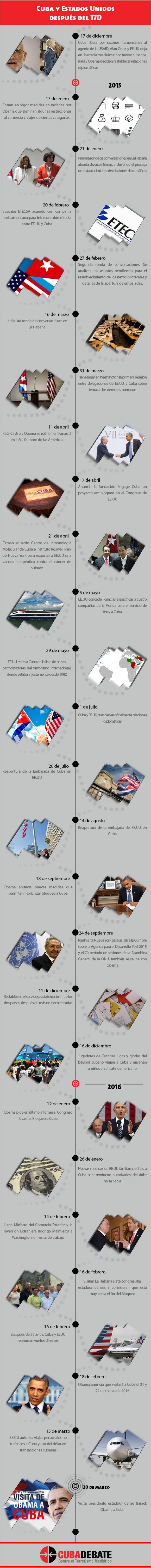 Infografía: Cuba y Estados Unidos después del 17 de diciembre