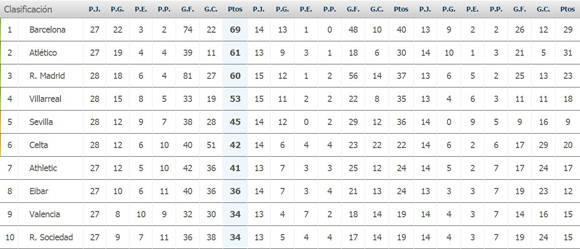 Los 10 primeros clasificados de La Liga Española. Fuente: Marca.