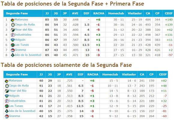 Tabla de posiciones de la Serie Nacional a falta de los encuentros pendientes. Fuente. Béisbol en Cuba.