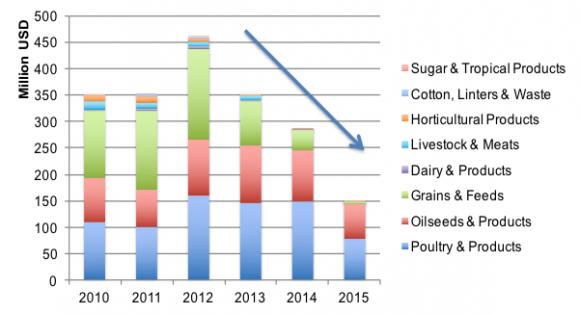 Valor de las exportaciones agrícolas norteamericanas a Cuba