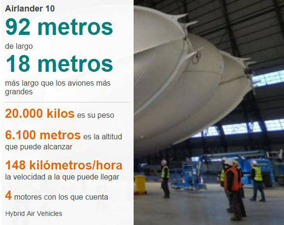 Airlander 10. Infografía; BBC Mundo.