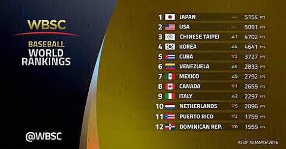 ranking mundial de béisbol