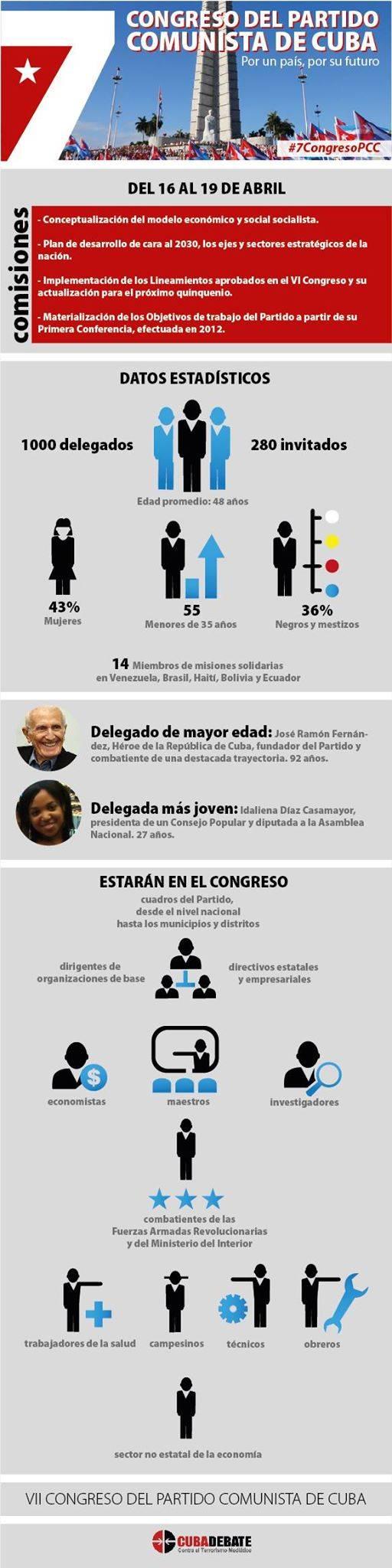Detalles sobre el VII Congreso del Partido Comunista de Cuba. Infografía: Luis Amigo/Cubadebate.