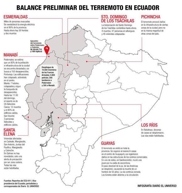Infografía: Sismo en Ecuador: Fuente: Diario el Universo.