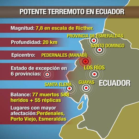 El sismo en Ecuador en datos. Infografía: Telesur.