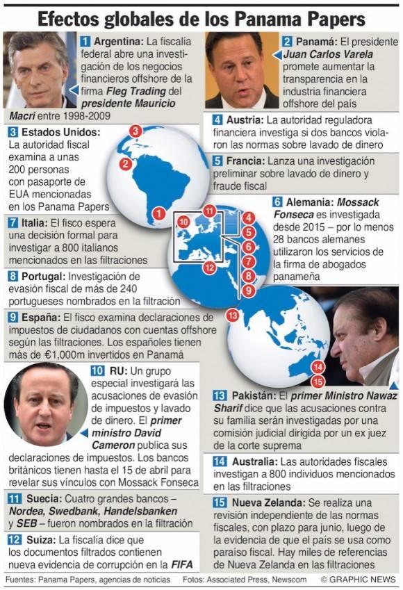 panamapapers infografía