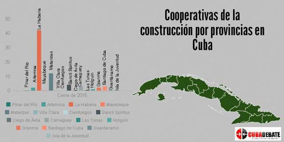 Infografía: María del Carmen Ramón/ Cubadebate. Datos del MICONS.
