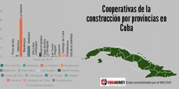 Distribución de las cooperativas de la construcción en Cuba.