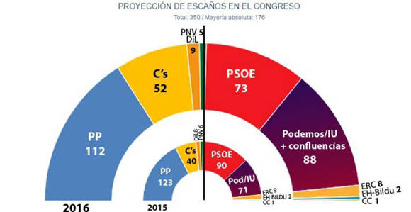 Fuente: Diario Público.
