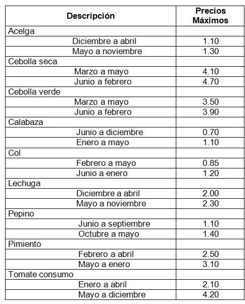precios productos agrícolas 2