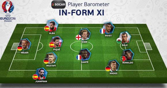 Equipo ideal según la UEFA en la primera ronda de la Eurocopa 2016.