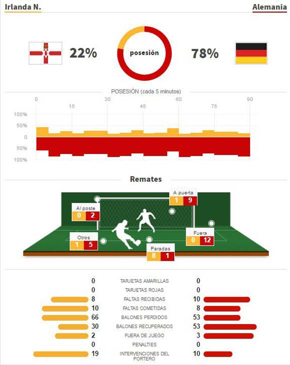 Alemania-Eurocopa-Estadisticas