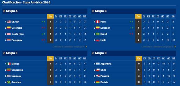 Copa America fase de grupos