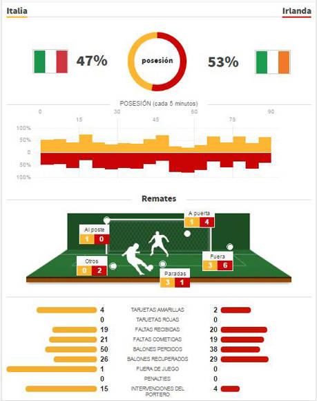 Las estadísticas del partido. Fuente: AS.