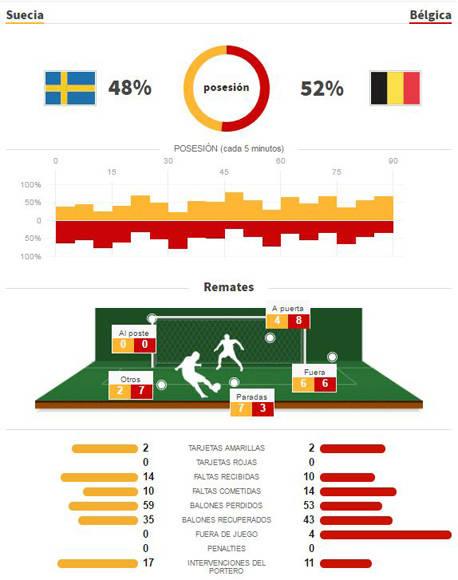 En números, el Suecia-Bélgica. Fuente: AS.