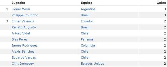Tabla de goleadores de la Copa America