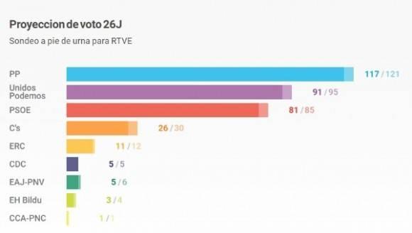 Los partidos de Rajoy y Sánchez no lograron la mayoría necesaria para gobernar. Foto: RTVE