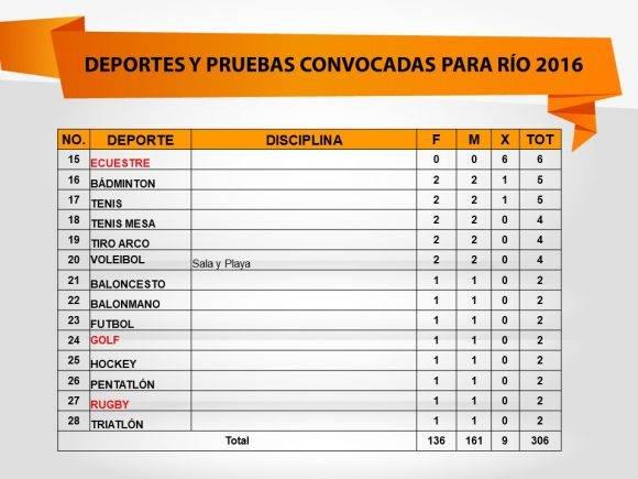 Rio pruebas olimpicas 1