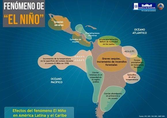 Infografía sobre El Niño.