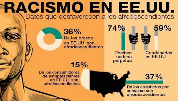 Infografía: TeleSur.