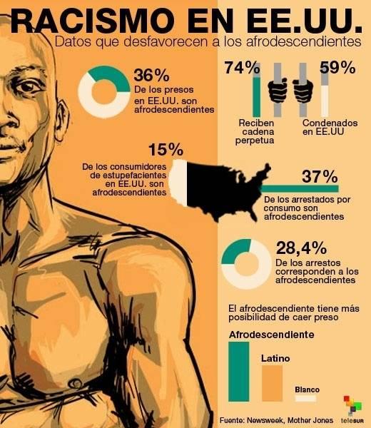 racismo infografia telesur