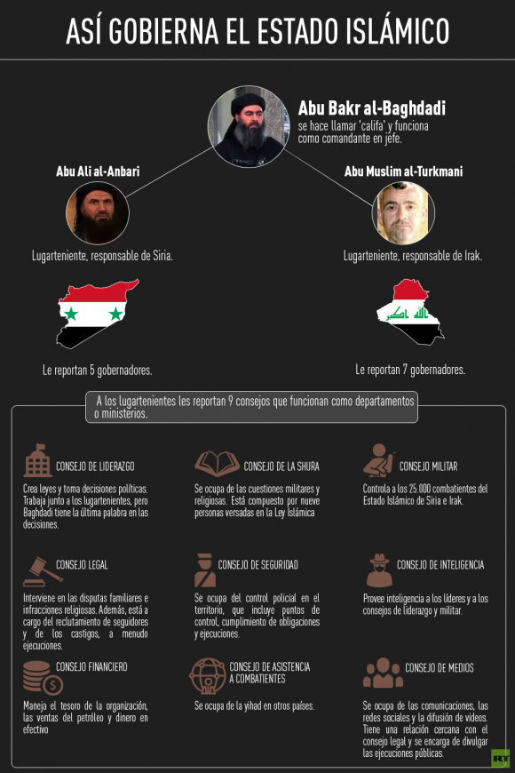 Estado Islamico Infografia