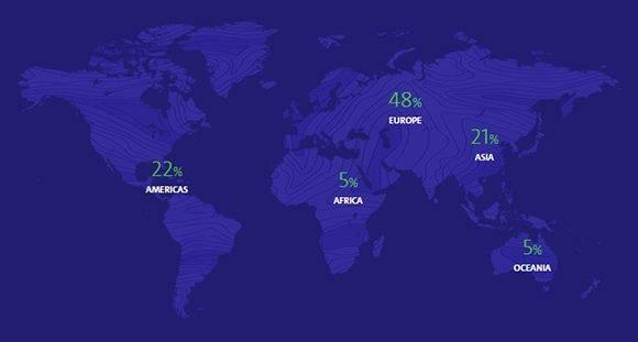 Porcentaje de medallas obtenidas por cada continente en Rio-2016. Autor: rio2016.com.