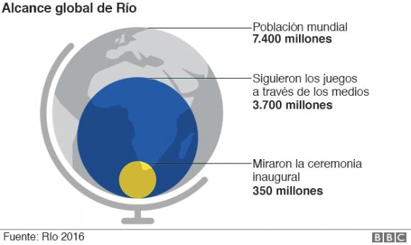 alcance global rio
