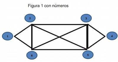 Nodos de la Figura 1
