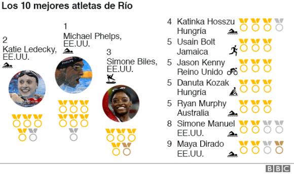 los diez mejores atletas