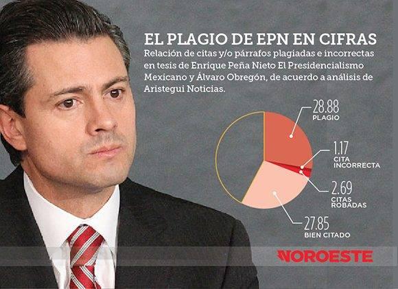 plagio-Enrique-Pe%C3%B1a-Nieto-580x421.jpg