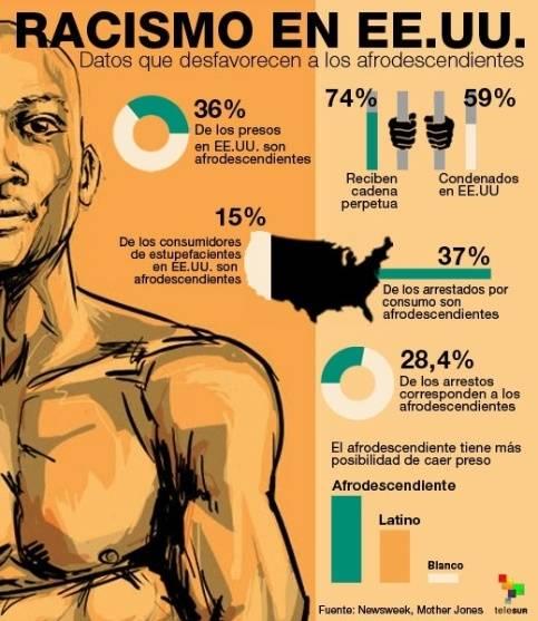 racismo en estados unidos infografia