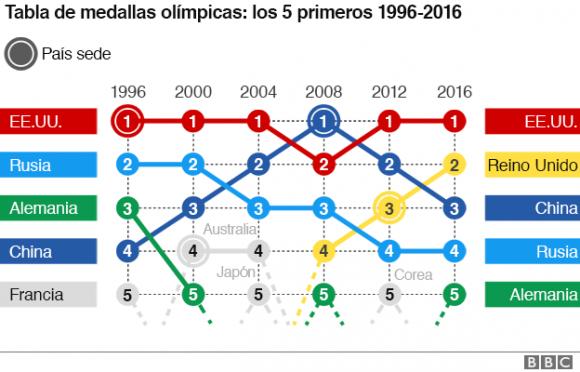 tabla de medallas olímpicas
