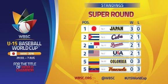 tabla de posiciones WU15