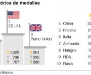 Estados Unidos se mantiene como el país más ganador de medallas en los Juegos Olímpicos, mientras que la Unión Soviética aún conserva el segundo lugar a 25 años de su desaparición.