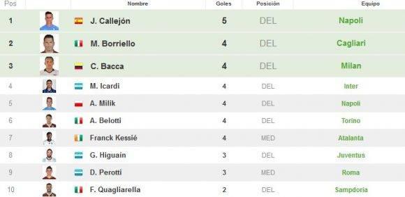 El ex madridista José María Callejón lidera a los goleadores en Italia. Captura de pantalla de resultados-futbol.com
