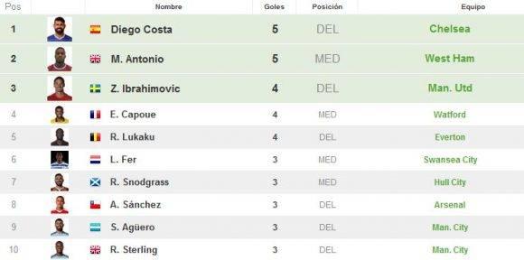 Líderes de goleo en Inglaterra. Captura de pantalla de resultados-futbol.
