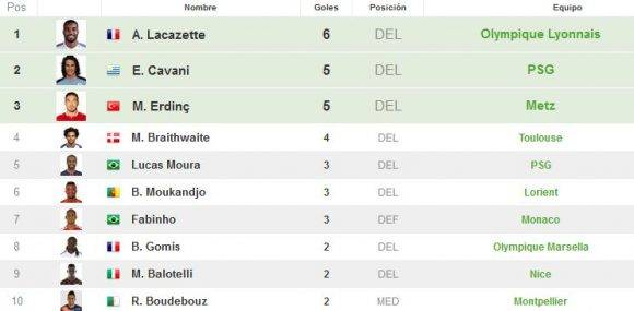 Líderes goleadores Ligue 1. Captura de pantalla de resultados-futbol.