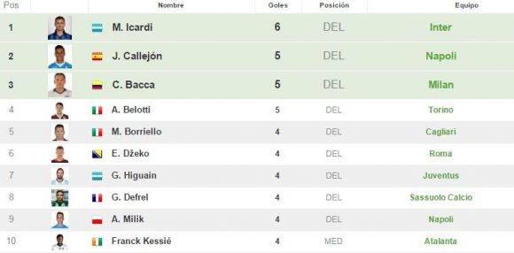 Líderes goleadores. Captura de pantalla de resultados-futbol.
